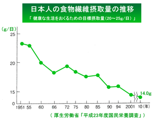 日本人の食物繊維摂取量の推移平成23年度.png